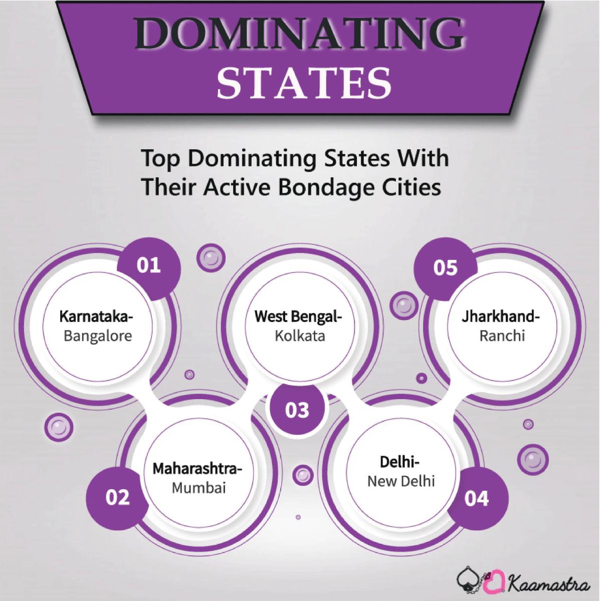Dominant States