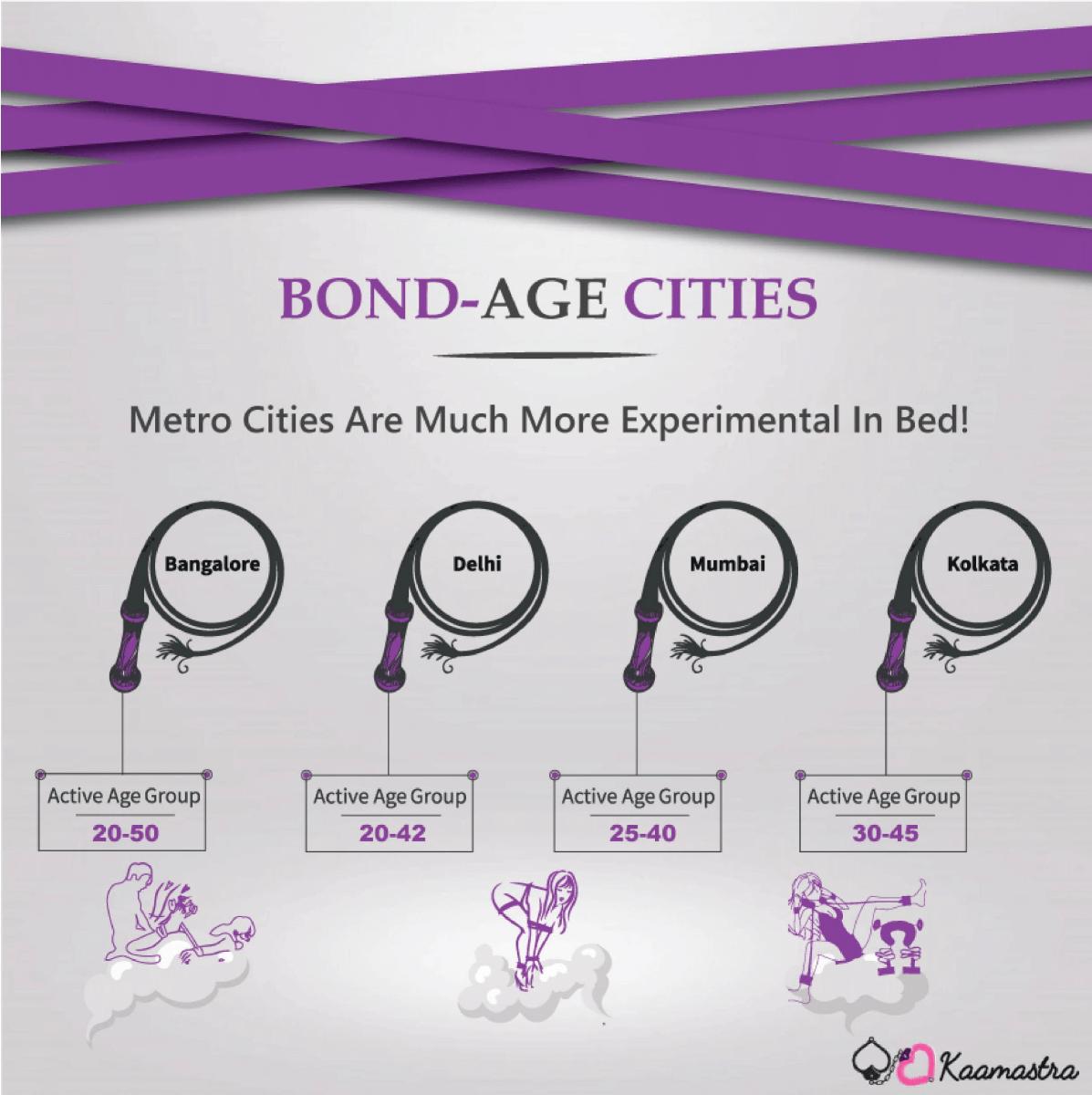 Bond-Age Cities